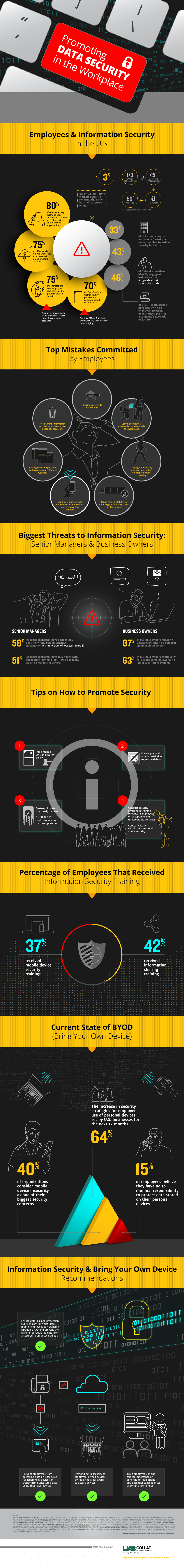 Promoting Data Security in the Workplace - YourDailyTech