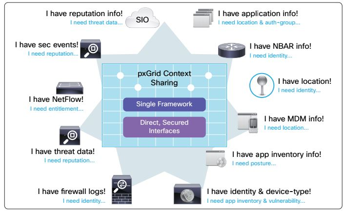 Review: Cisco Identity Services Engine - YourDailyTech