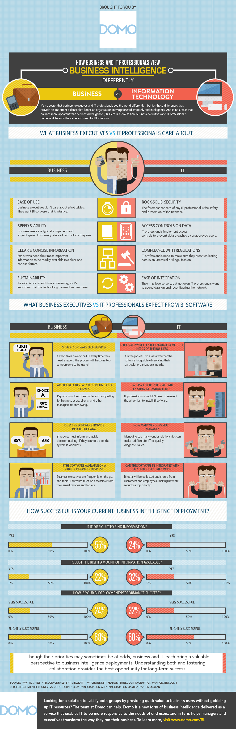 [Infographic] How Business and IT Professionals View BI Differently - YourDailyTech