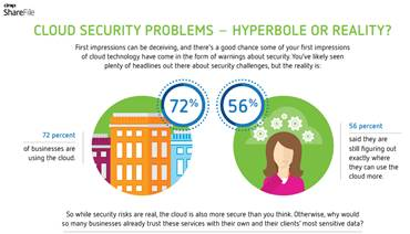 The Reality of Cloud Security Problems on YDT