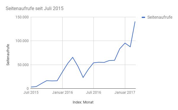 Seitenaufrufe Nur positive Nachrichten seit Juli 2015