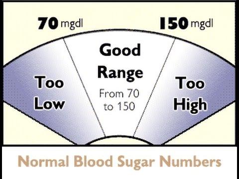 المعدل الطبيعي للسكر في الدم Pp Content