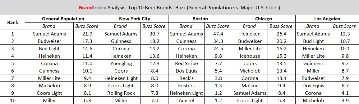 Top buzz scores for beers BrandIndex
