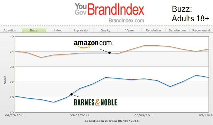 Nook Color Campaign Boosts Barnes Amp Noble Yougov