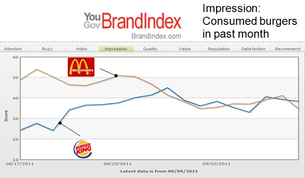 mcdonalds compared to burgerking Mcdonald's vs burger king: which menu is healthier september 15, 2013  com 155 the united states has the largest fast food industry in the world, and.