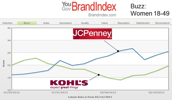 comparative analysis of kohl and j cpenny