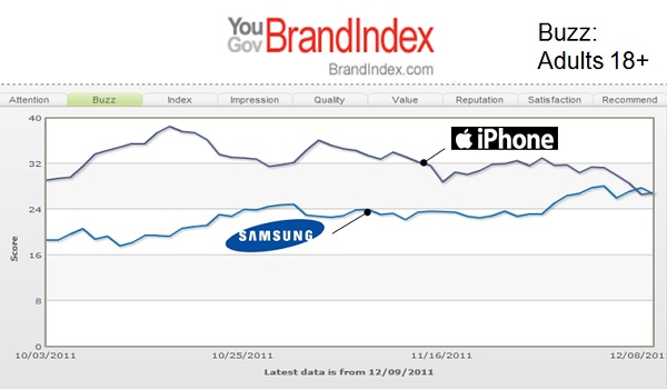 Samsung vs. iPhone Buzz 18+