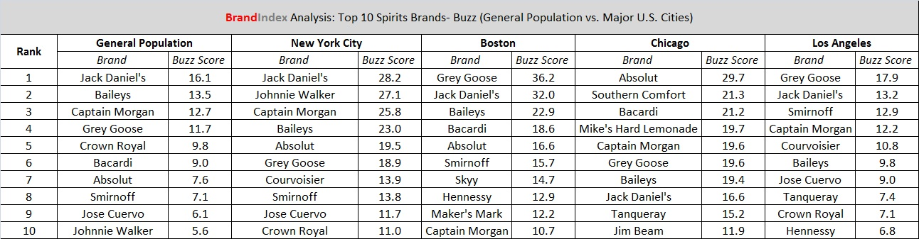 Top buzz scores for spirits BrandIndex