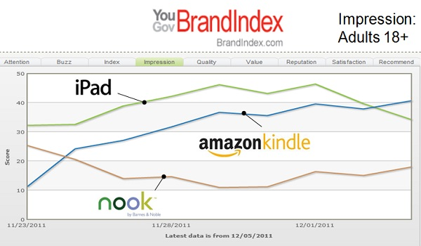 New Kindle Fire challenges iPad for tablet supremacy | YouGov