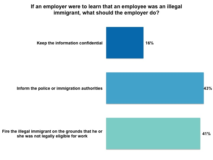 Most Americans would report employee, student, or co-worker