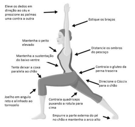 execução postura de yoga virabhadrasana I