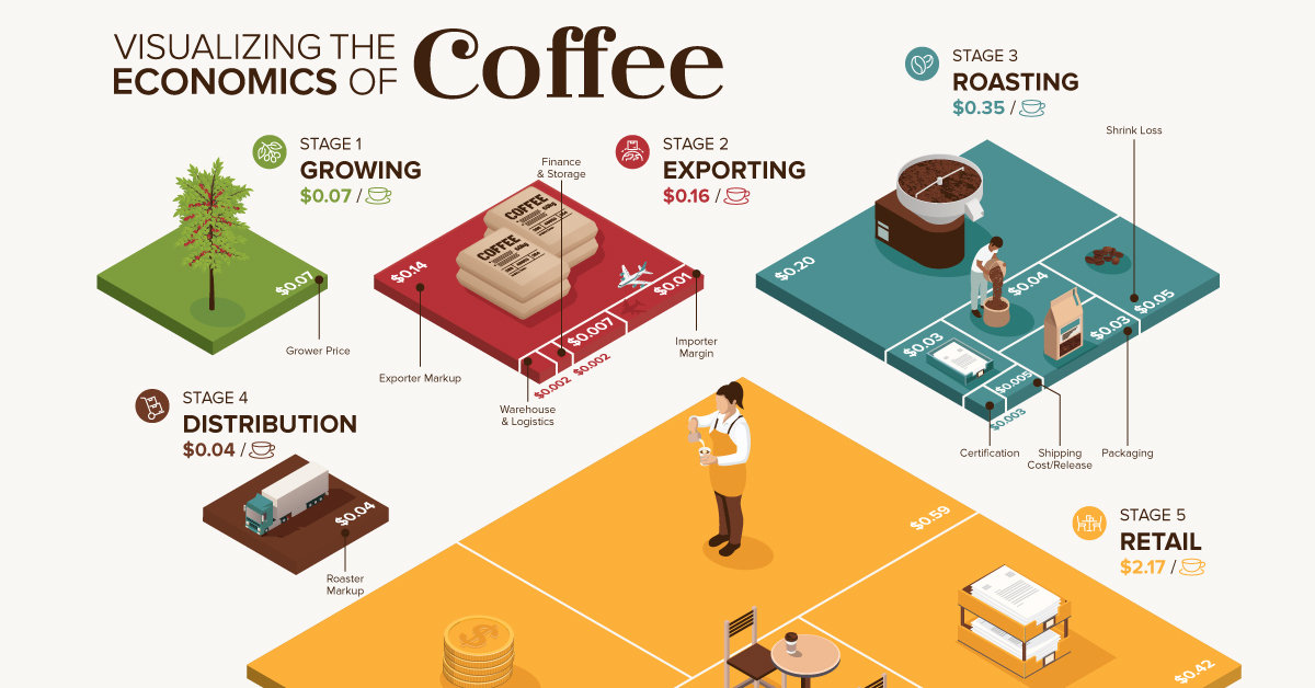 Visualizing the Economics of Coffee in One Chart