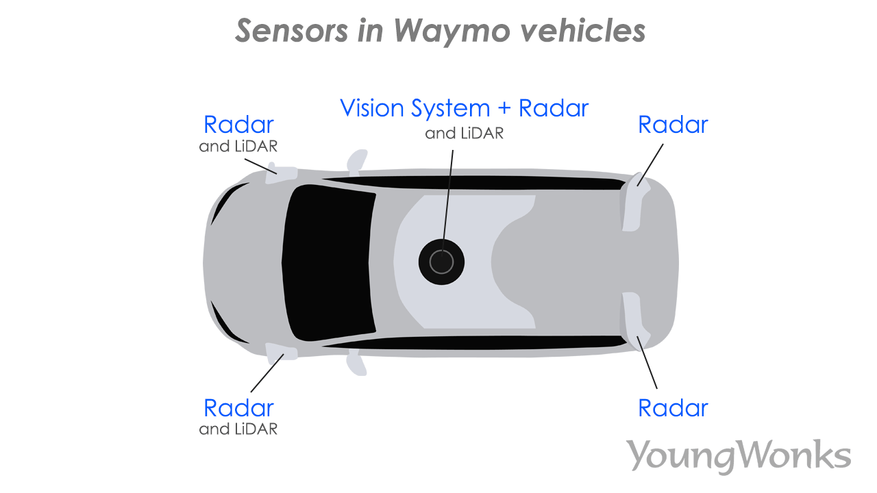 Sensors in Waymo