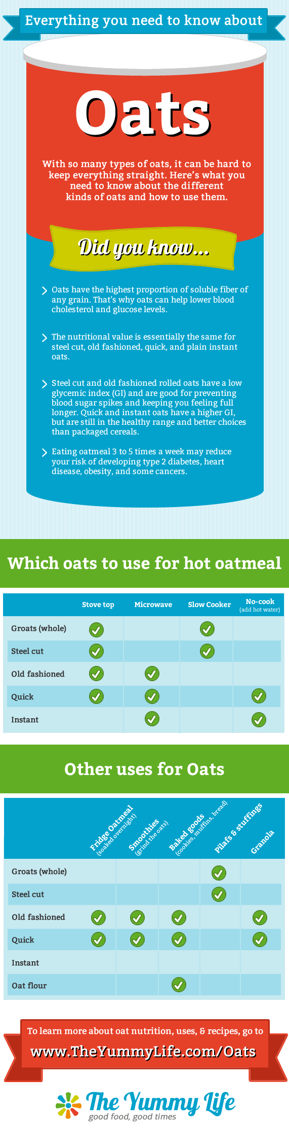 Everything you need to know about oats.