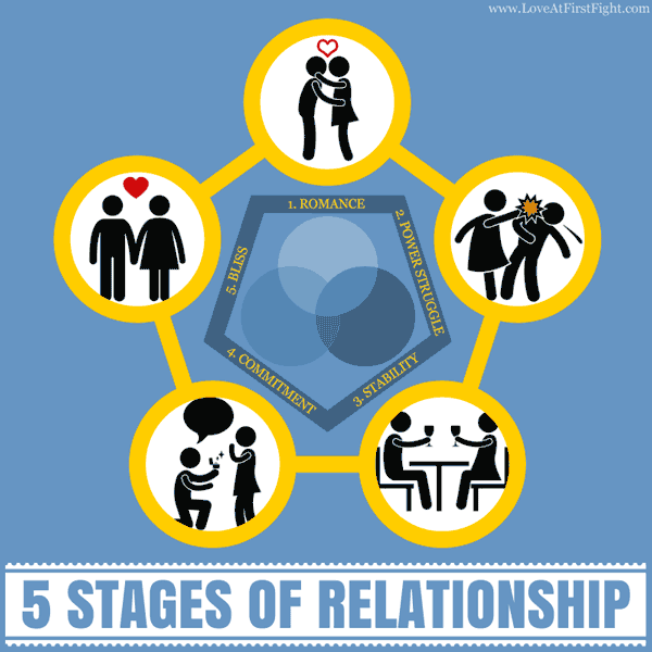 5 Stages Of Relationships