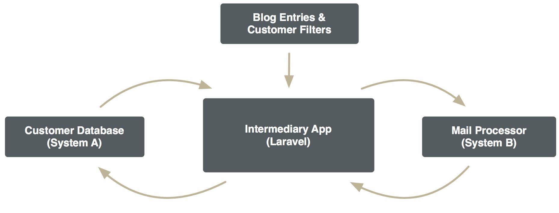 Laravel as an Intermediary Diagram