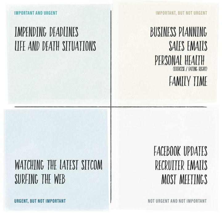 priorities-quadrant-chart