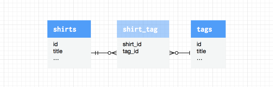 Sorting Parent Eloquent Models by a Child Relationship - Zaengle Corp