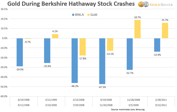 Chart: Gold During Berkshire Hathaway Stock Crashes