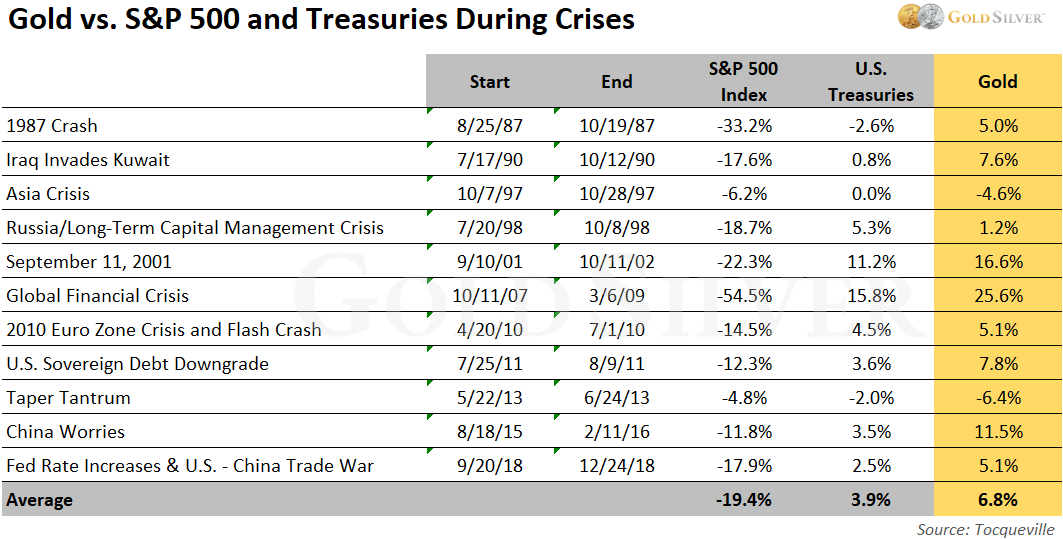 Gold vs. SP 500 and Treasuries During Crises