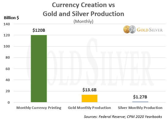 Currency Creation vs Gold and Silver Production