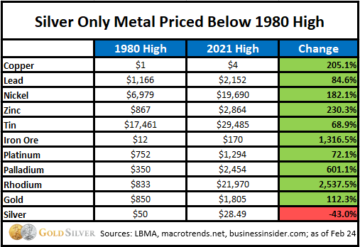 Silver Only Metal Priced Below 1980 High