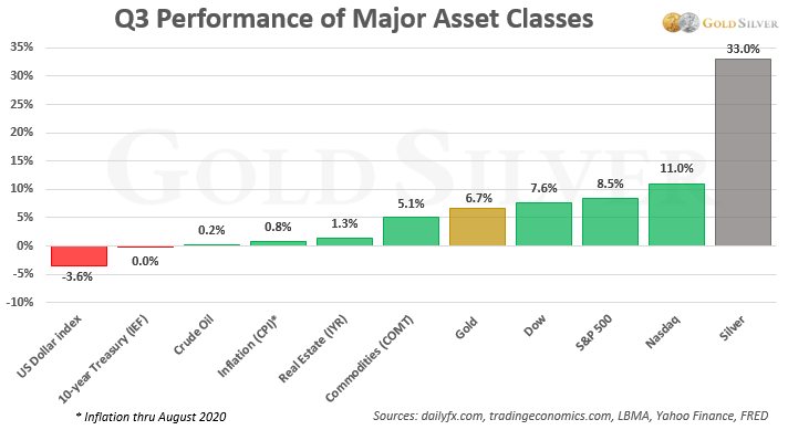 Q3 Performance of Major Asset Classes