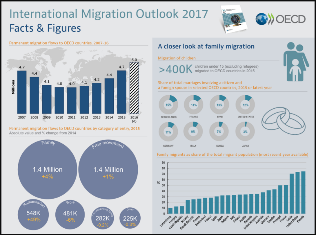 http://www.oecd.org/migration/international-migration-outlook-1999124x.htm