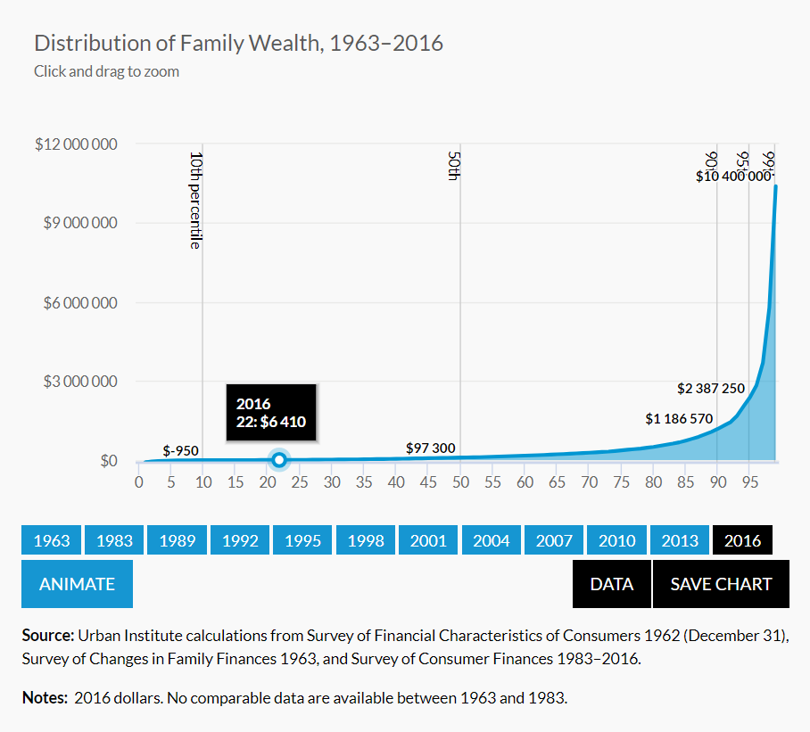 Distribution of Family Wealth