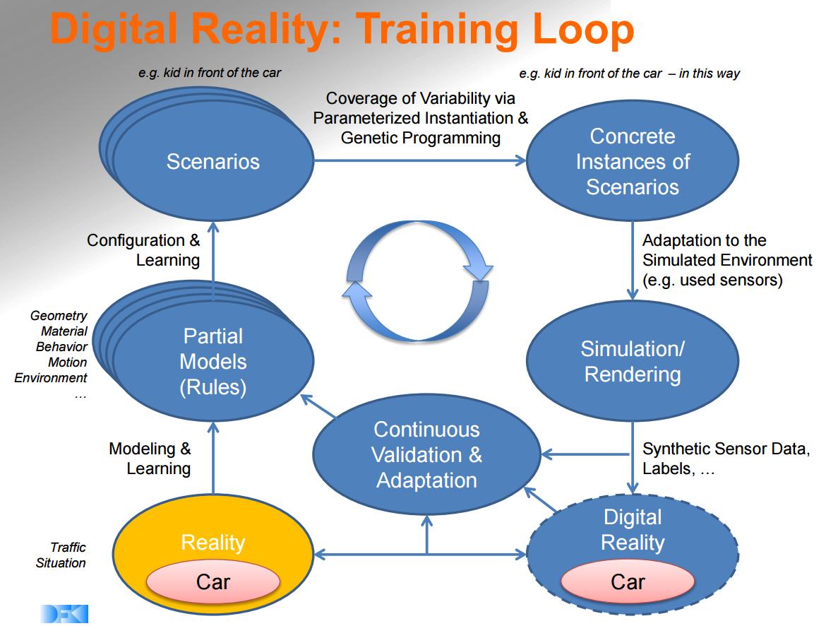 Digital Reality: Training Loop