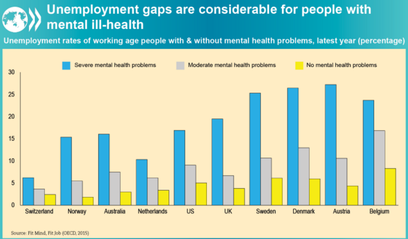 Unemployment gaps for people with mental ill-health