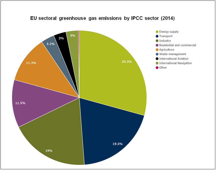 EU sectoral greenhouse gas emissions