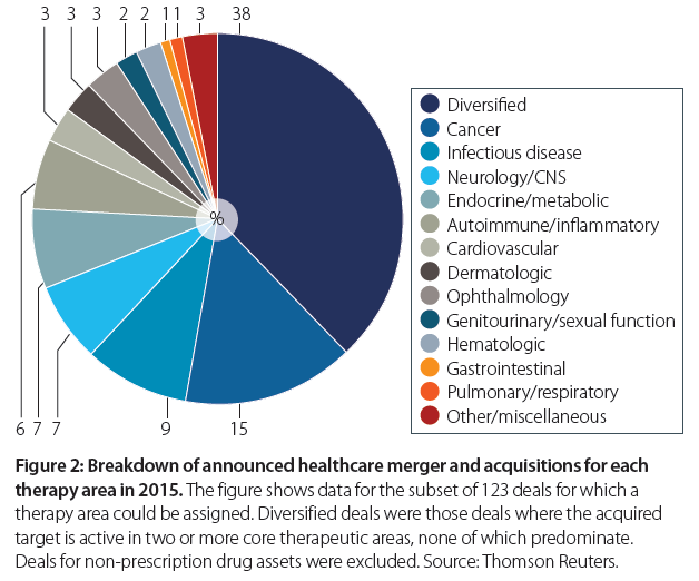 Data Acquisition And Trending : Trends in pharmaceutical mergers and acquisitions
