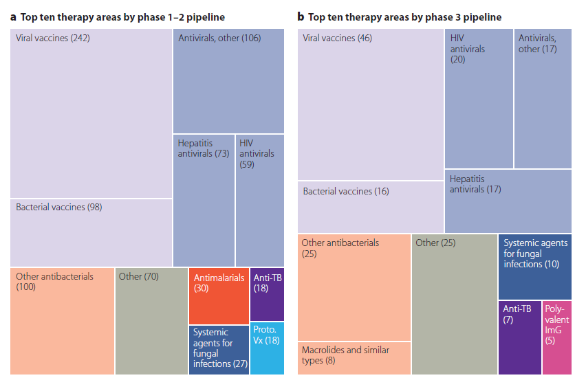 Ebbs and flows in the infectious disease market | BioPharma Dealmakers