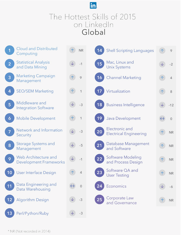 LinkedIn hottest skills