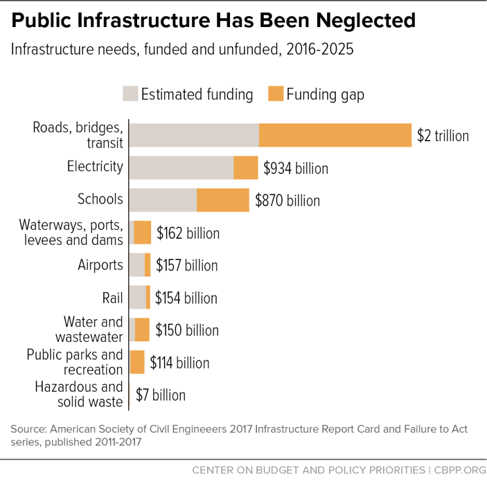 Public Infrastructure Has Been Neglected