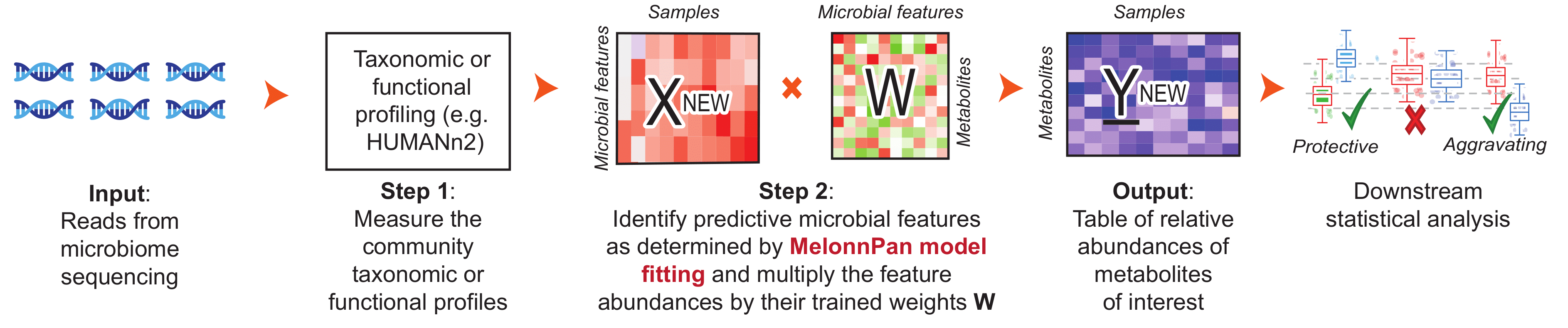 Figure 1: MelonnPan is a method for predicting metabolites from metagenomes. Reproduced from the paper in Nature Communications: http://go.nature.com/XXXXXXX.