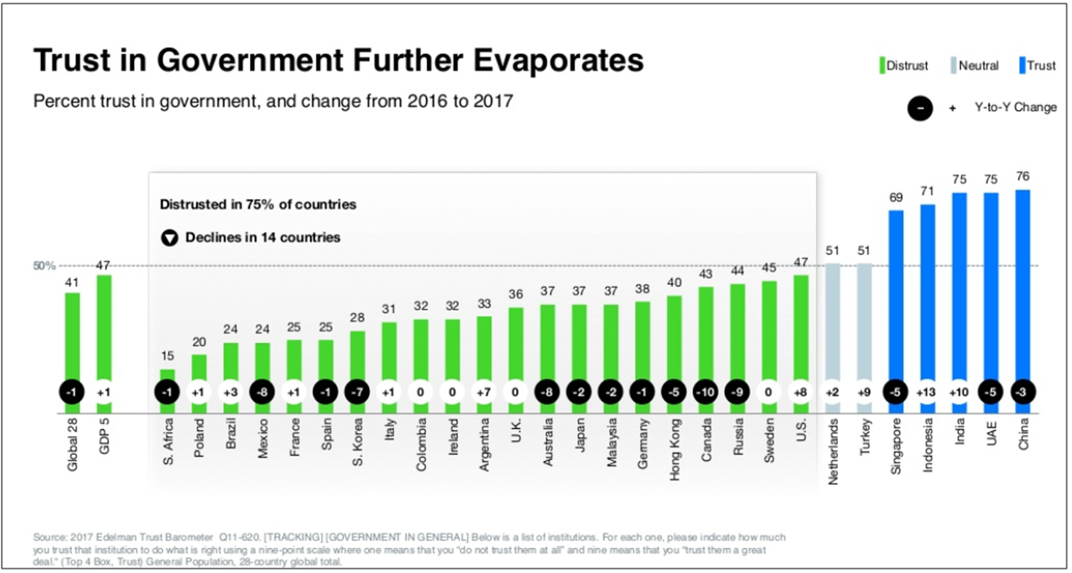 Trust in government further evaporates