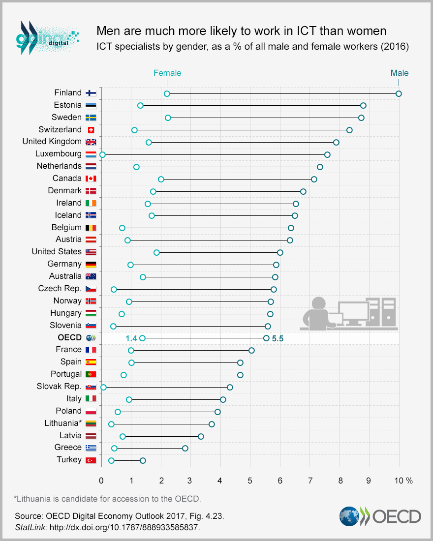 Men more likely to work in ICT than women
