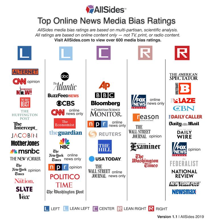 Allsides.com Media Bias Chart