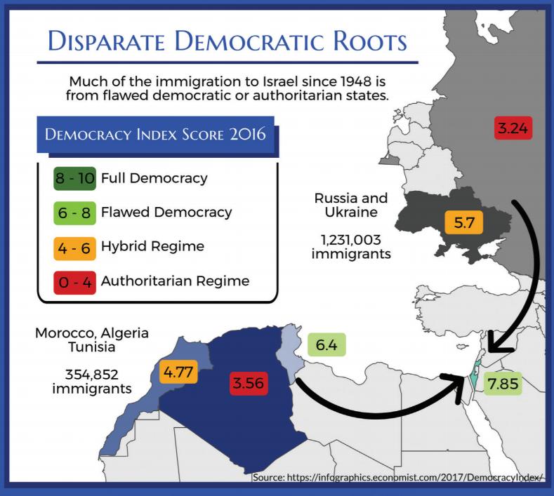 Economist Democracy Index