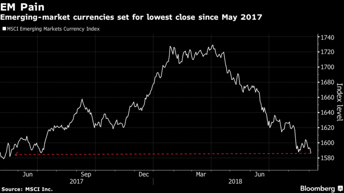 Bloomberg News: Emerging-Market Contagion Fear Sparks Deepening Rout