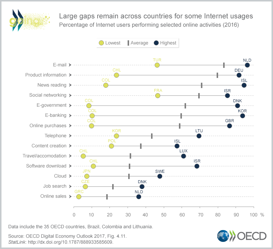 Large gaps remain across countries for some Internet usages