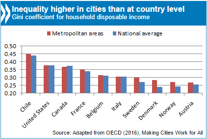 Inequality higher in cities
