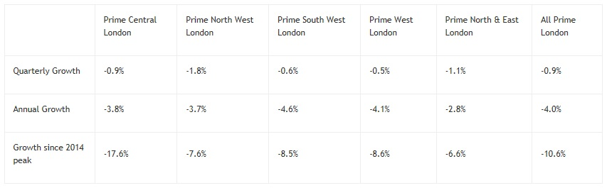 Darkest before dawn – London housing | The UK Edge