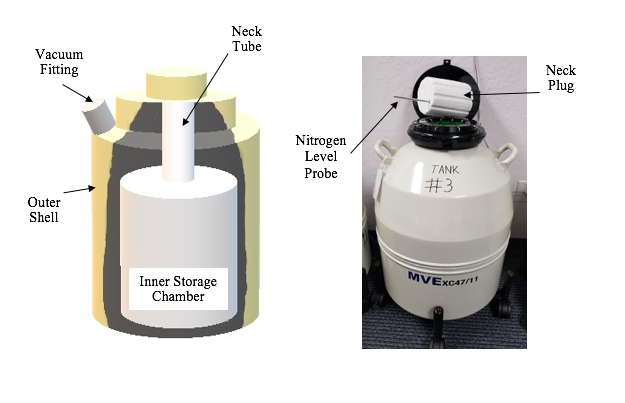 Liquid nitrogen storage tank failure: Can we improve the