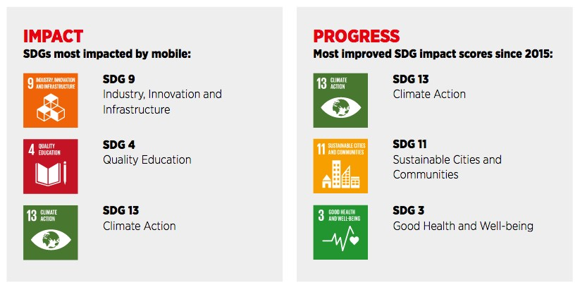 GSMA 2018 Mobile Industry Impact Report