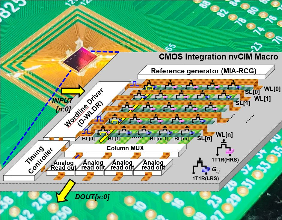 Die photo of the fabricated nvCIM macro and its schematic illustration