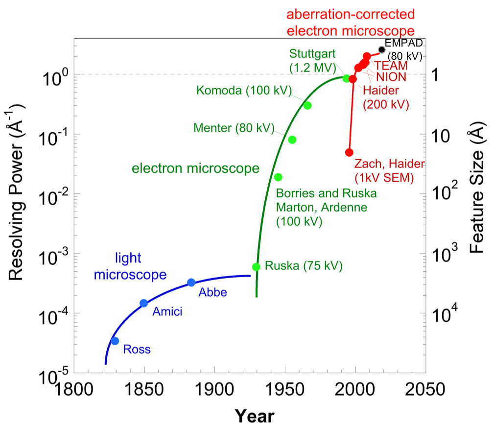 Advances in diffraction-limited image resolution