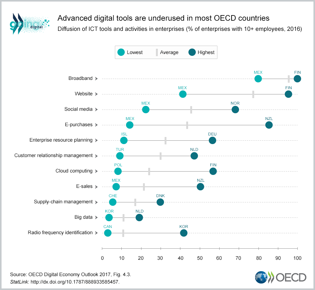 Advanced digital tools are underused in most OECD countries